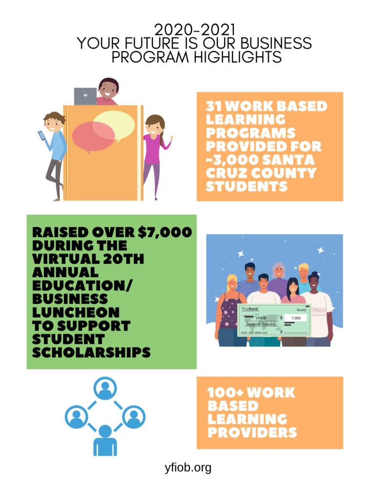 31 work based learning programs provided for ~3,000 santa cruz county students. raised over $7,000 during the Virtual 20th annual education/ business Luncheon to support student scholarships