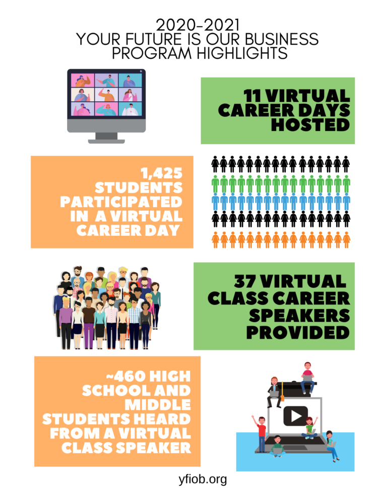 11 virtual career days hosted, 1,425 students participated in a virtual career day , 37 virtual class career speakers provided