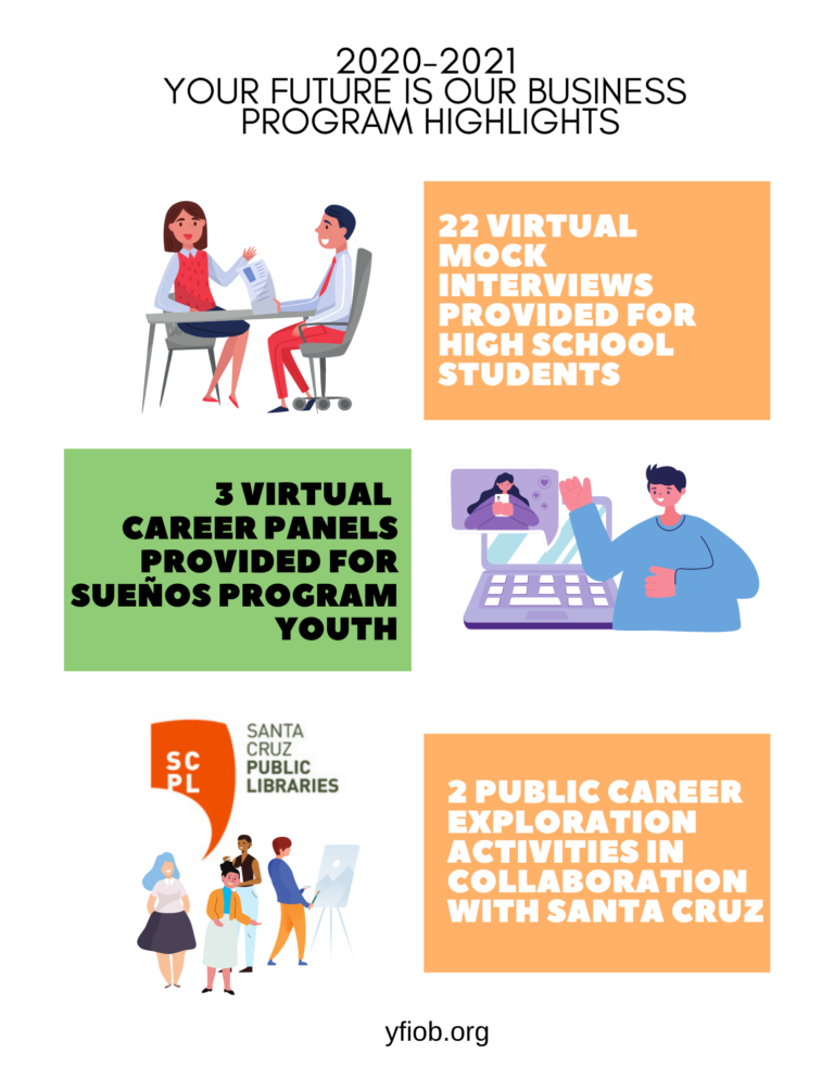 22 virtual mock interviews provided for high school students. 3 virtual career panels provided for sueÑos program youth. 2 PUBLIC CAREER EXPLORATION ACTIVITIES IN COLLABORATION WITH Santa cruz